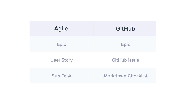 Agile vs GitHub