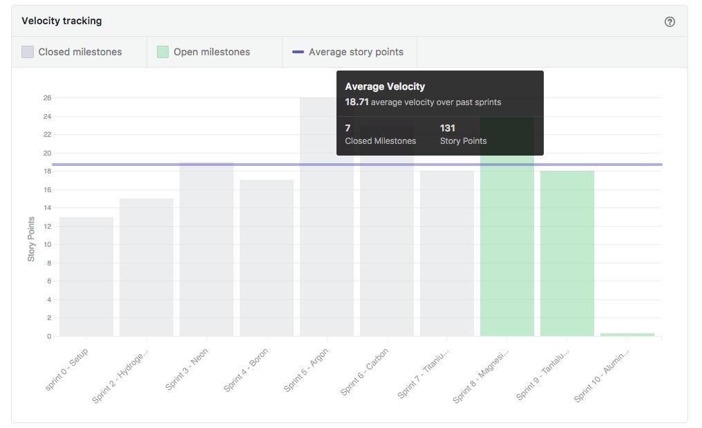 Velocity charts in ZenHub
