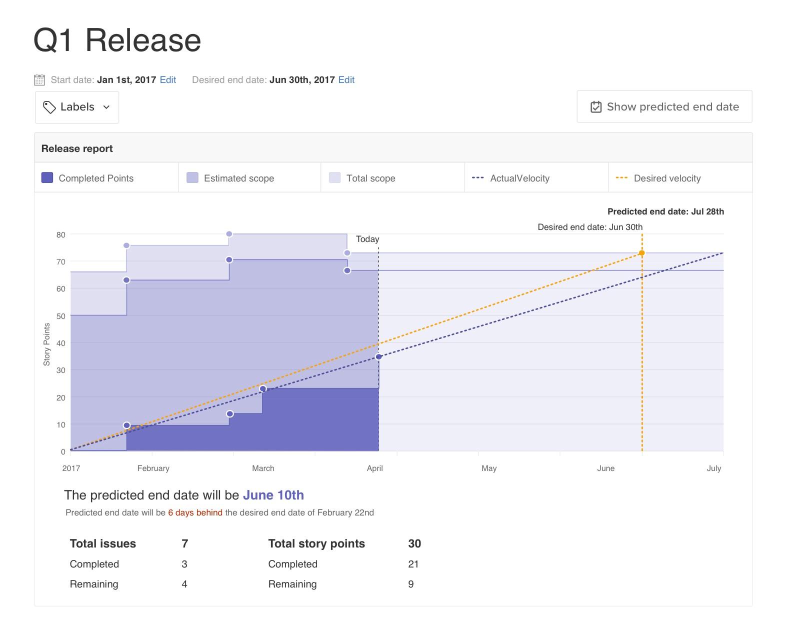 ZenHub Release Reports
